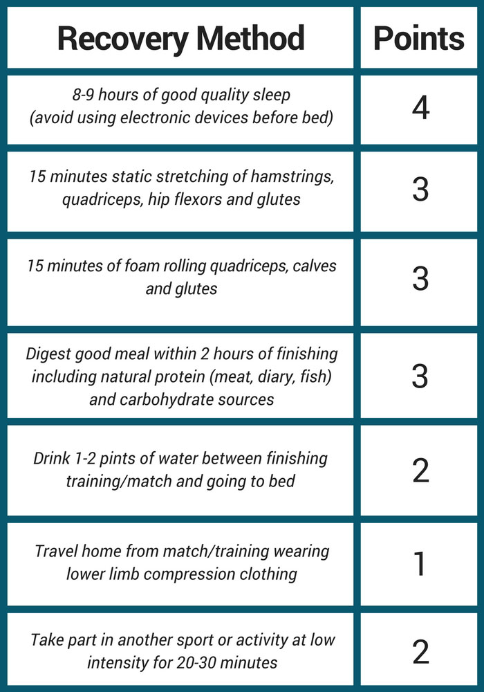 graphic with points system for maximising recovery from matches